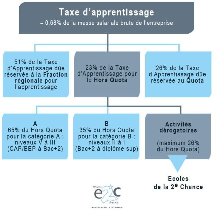 Taxe-apprentissage-2-e1494509944246